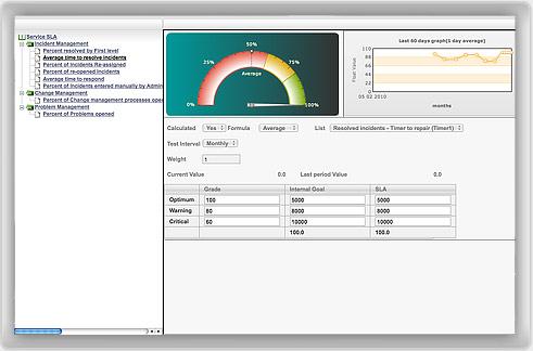 SLA screenshot