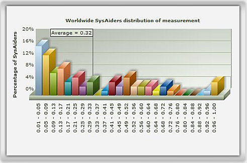 benchmark SysAiders screenshot